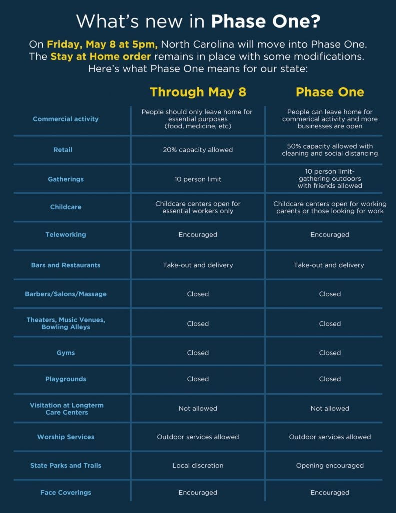 2020-05-05 COOPER PHASE ONE COMPARISON